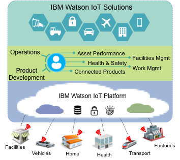 ibm-watson-internet-of-things-solutions