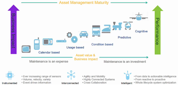 Asset Management Maturity